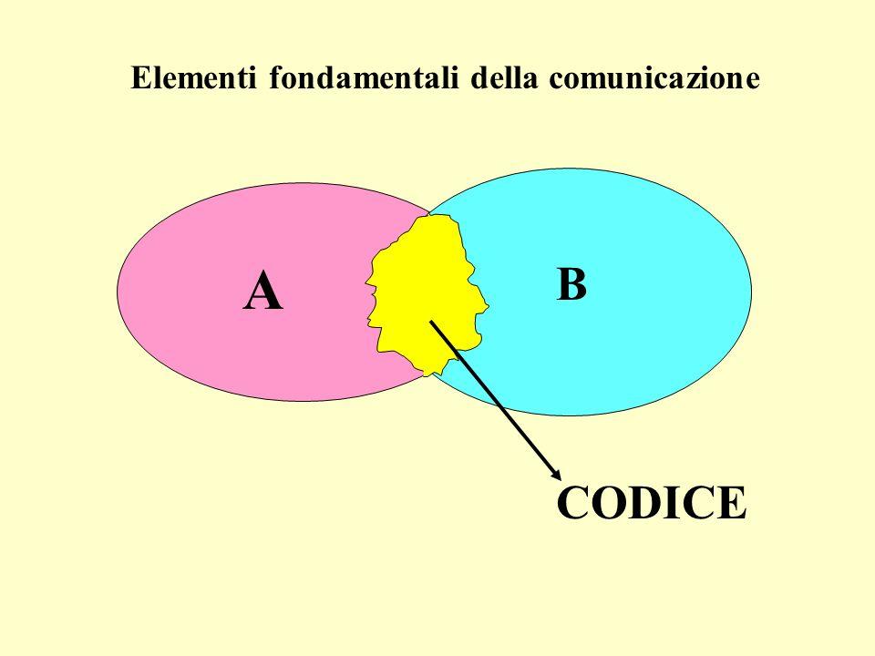 Elementi fondamentali della comunicazione