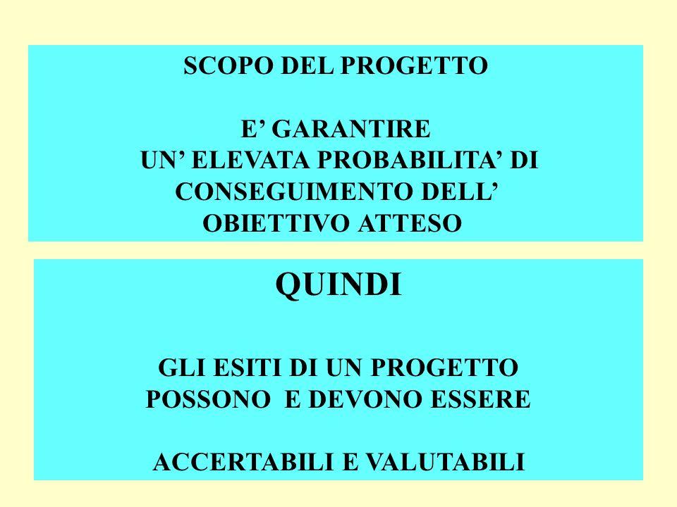 QUINDI SCOPO DEL PROGETTO E' GARANTIRE
