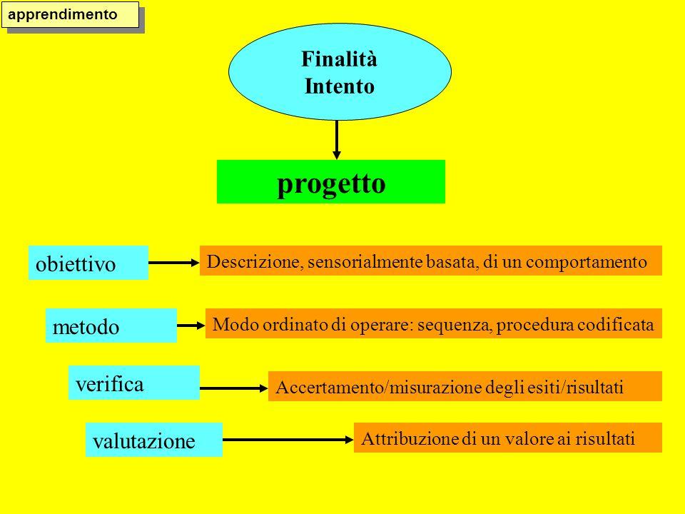 progetto Finalità Intento obiettivo metodo verifica valutazione