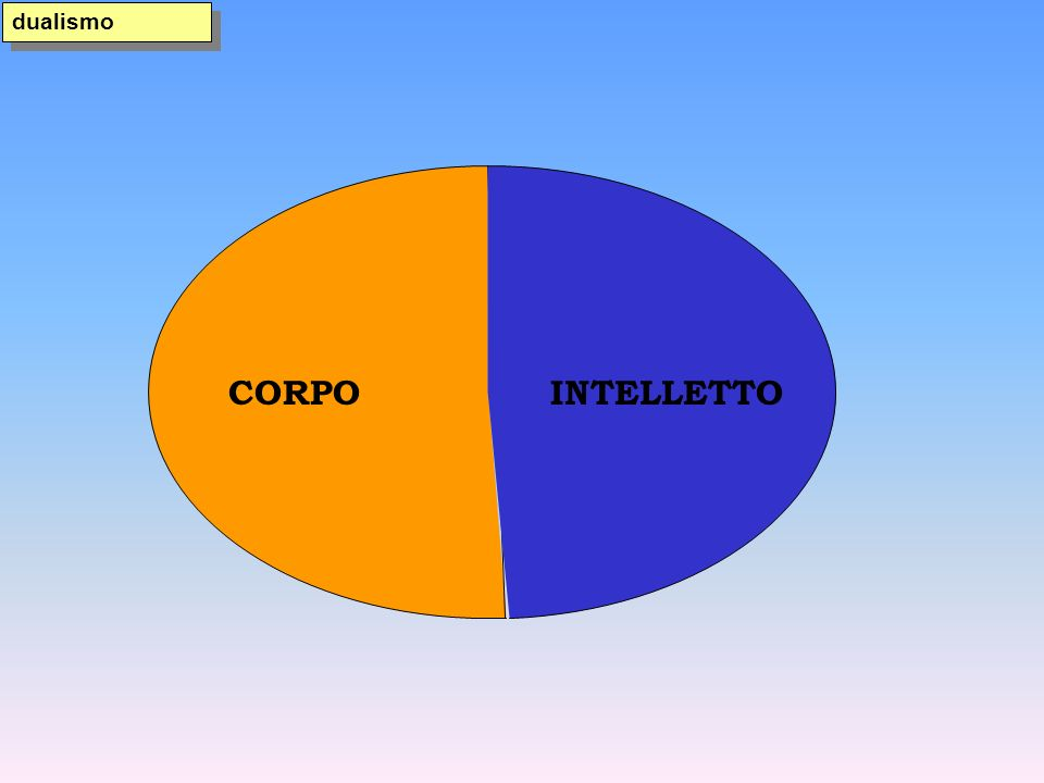 dualismo CORPO INTELLETTO