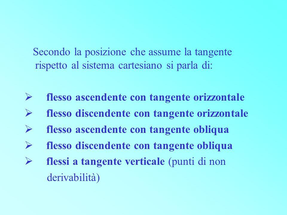Secondo la posizione che assume la tangente rispetto al sistema cartesiano si parla di:
