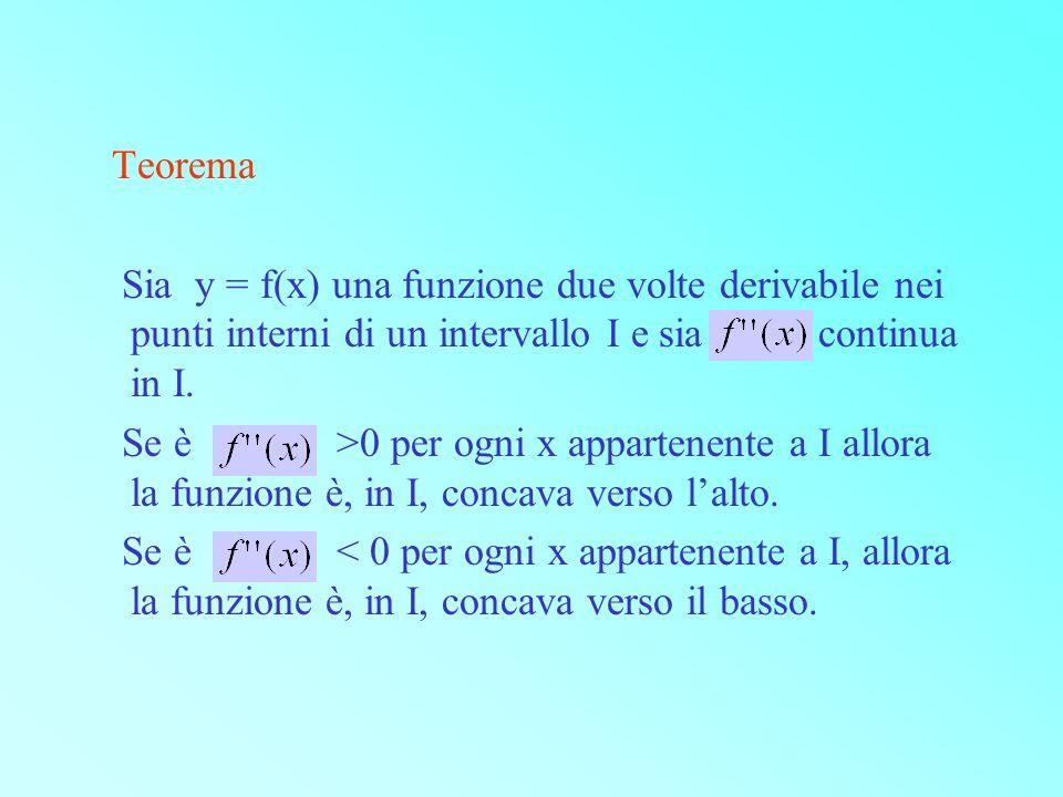 Teorema Sia y = f(x) una funzione due volte derivabile nei punti interni di un intervallo I e sia continua in I.