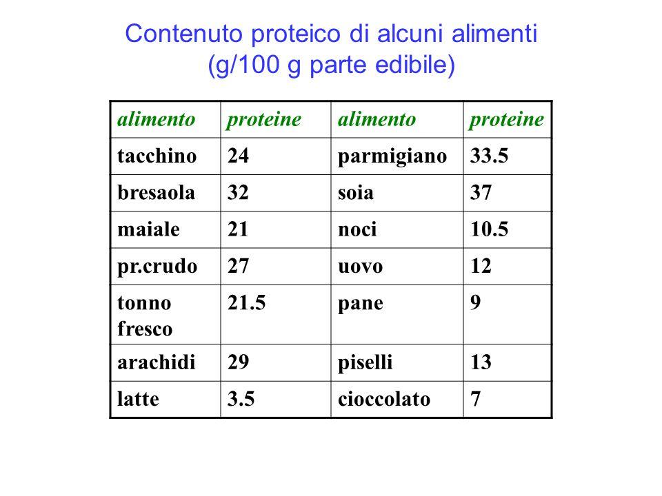 Contenuto proteico di alcuni alimenti (g/100 g parte edibile)
