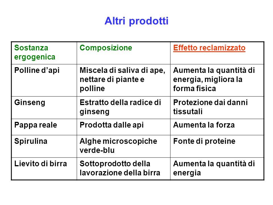 Altri prodotti Sostanza ergogenica Composizione Effetto reclamizzato