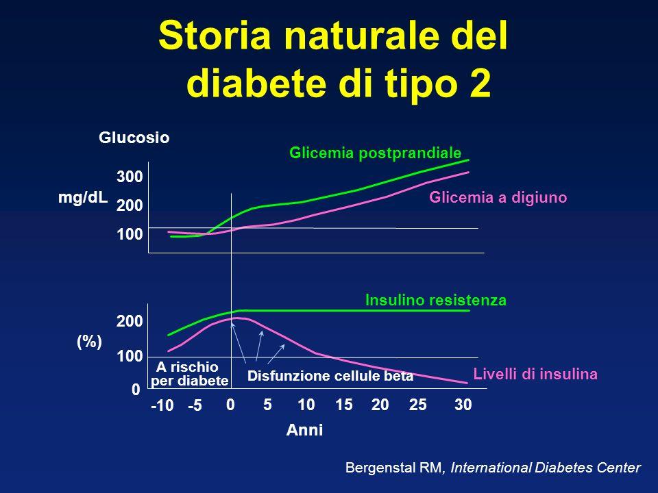 Storia naturale del diabete di tipo 2