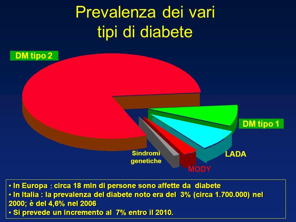 Prevalenza dei vari tipi di diabete