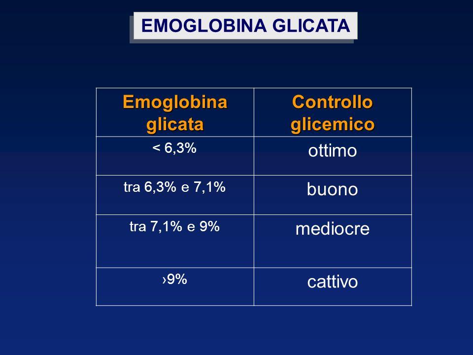 EMOGLOBINA GLICATA Emoglobina glicata Controllo glicemico