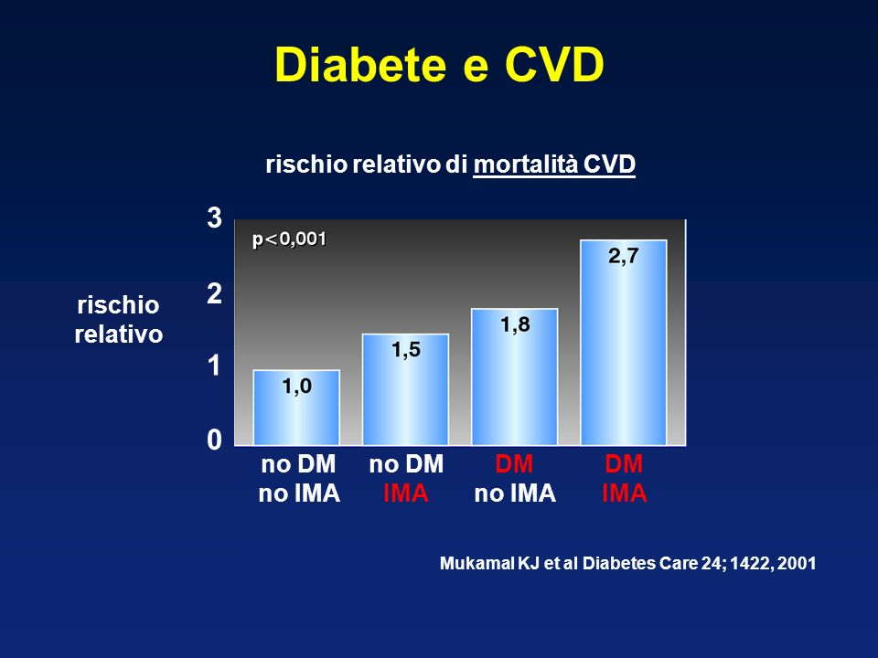 Diabete e CVD 3 2 1 rischio relativo di mortalità CVD rischio relativo