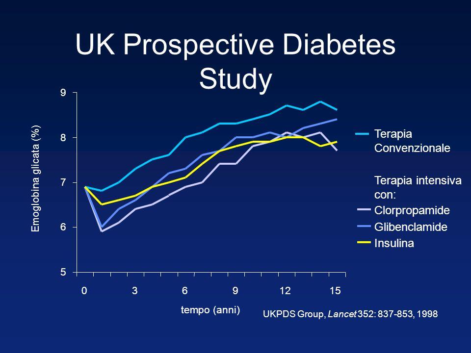 UK Prospective Diabetes Study