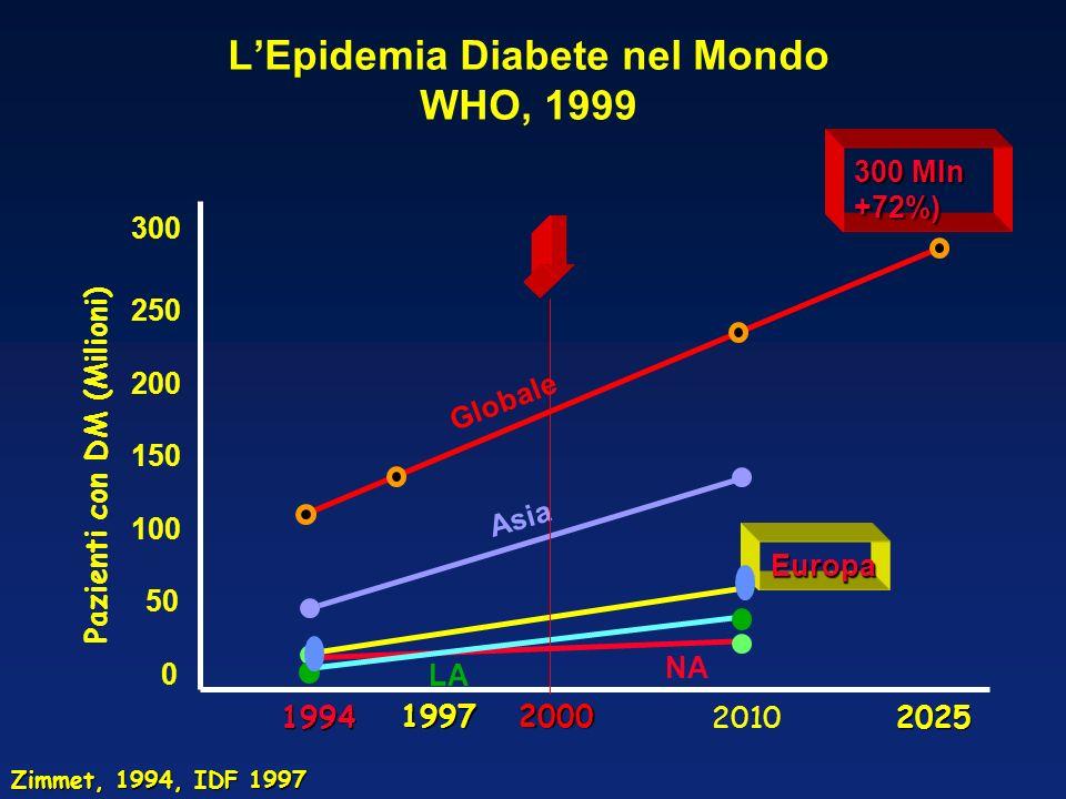 L'Epidemia Diabete nel Mondo WHO, 1999