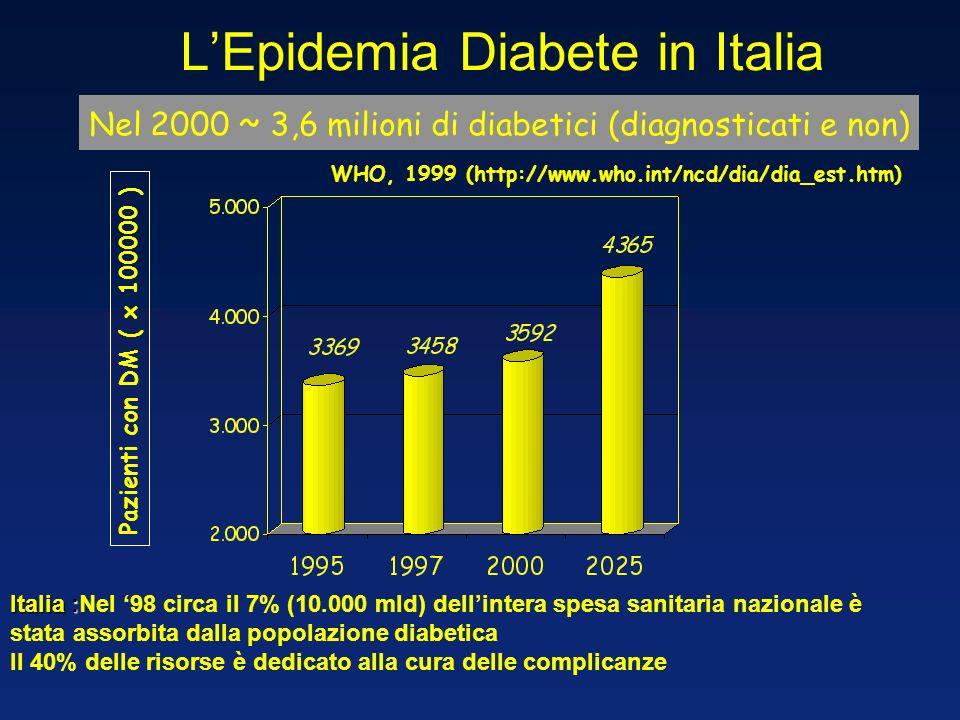 L'Epidemia Diabete in Italia