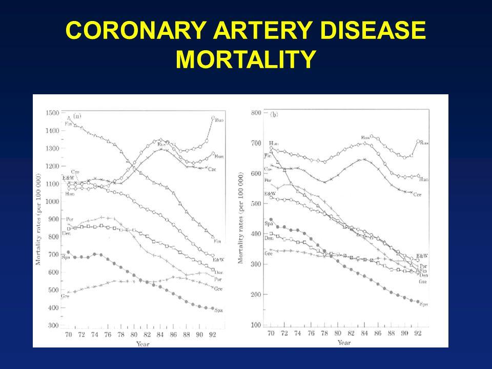 CORONARY ARTERY DISEASE MORTALITY