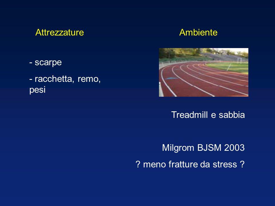 Attrezzature Ambiente. - scarpe. - racchetta, remo, pesi. Treadmill e sabbia. Milgrom BJSM 2003.