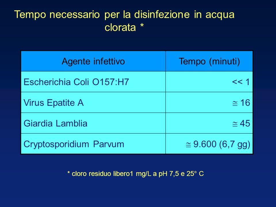 Tempo necessario per la disinfezione in acqua clorata *