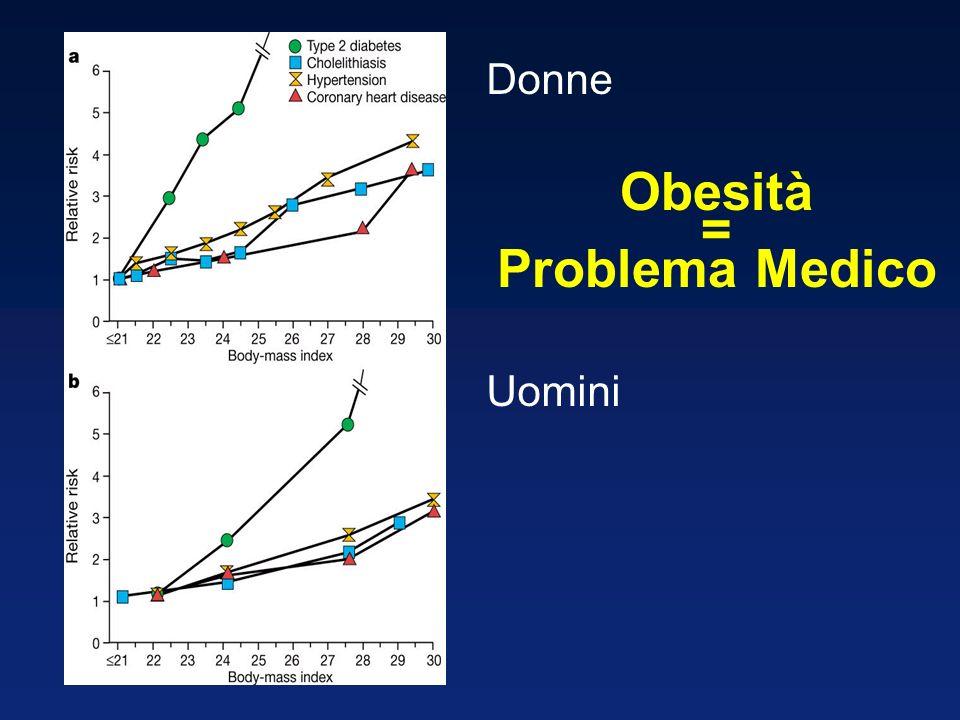Obesità = Problema Medico