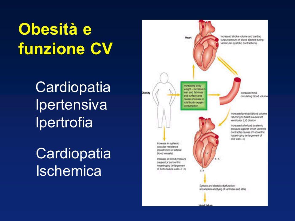 Obesità e funzione CV Cardiopatia Ipertensiva Ipertrofia Cardiopatia