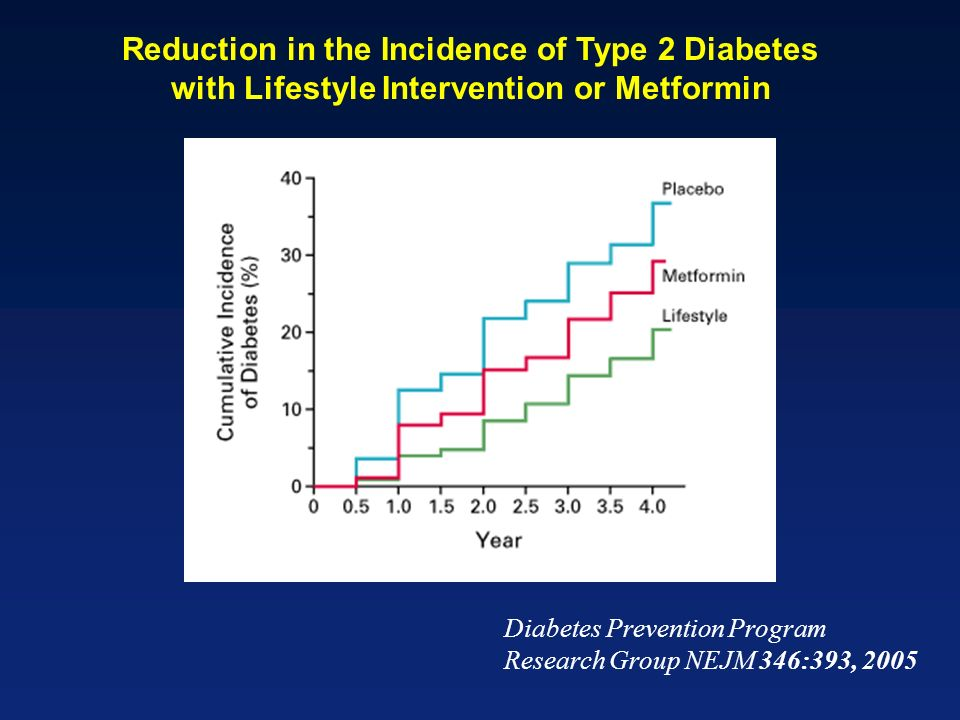 Reduction in the Incidence of Type 2 Diabetes