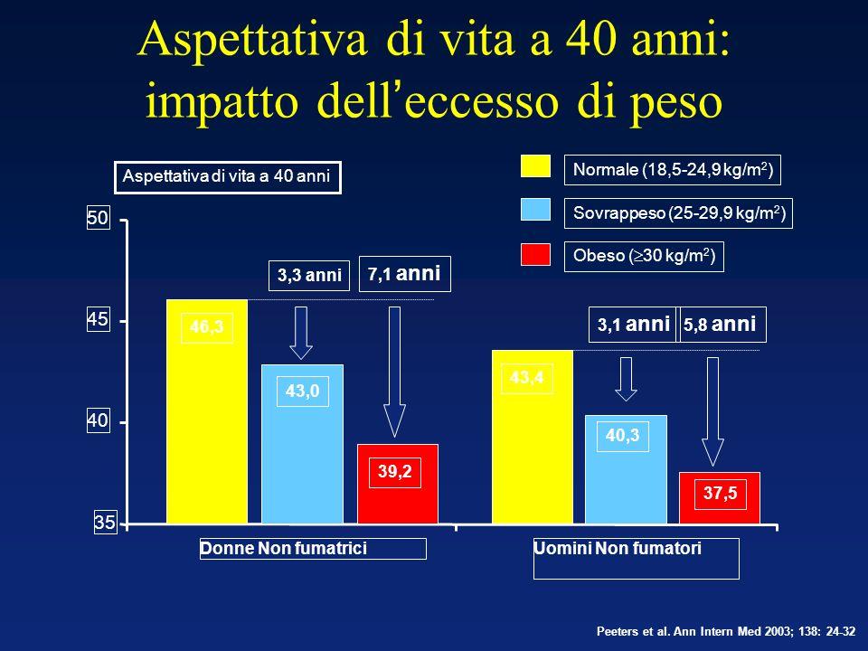 Aspettativa di vita a 40 anni: impatto dell'eccesso di peso