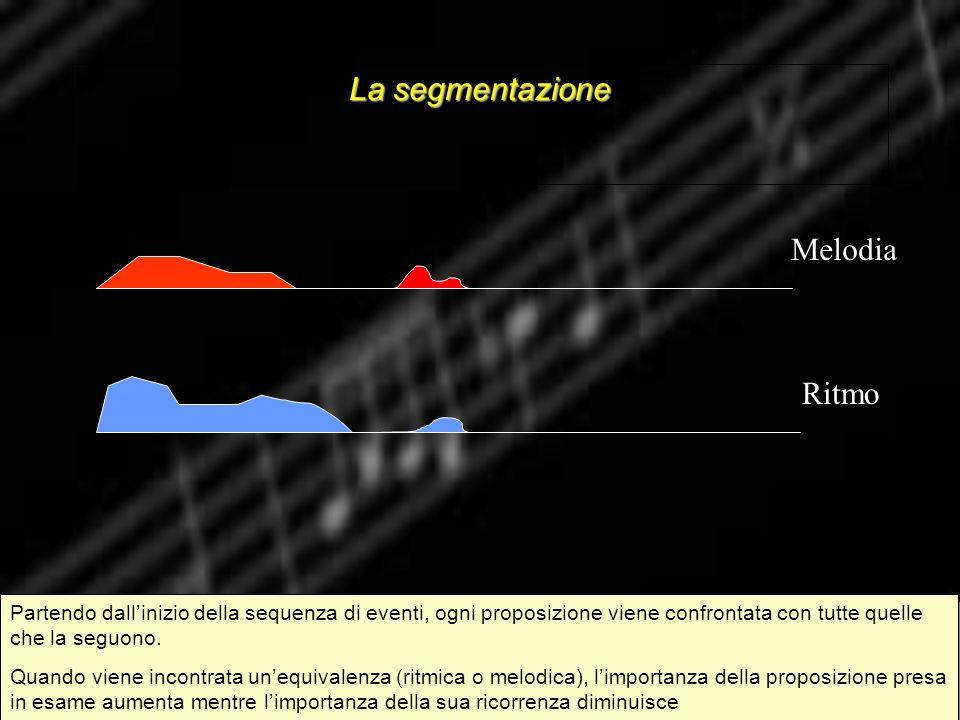 La segmentazione Melodia Ritmo