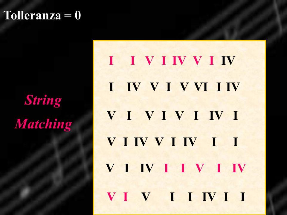 String Matching Tolleranza = 0 I V IV I IV V VI V I IV V I IV V I IV I