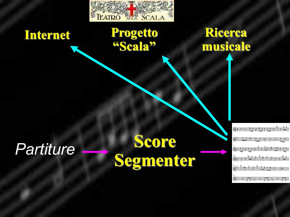Progetto Scala Ricerca musicale Internet Score Segmenter Partiture