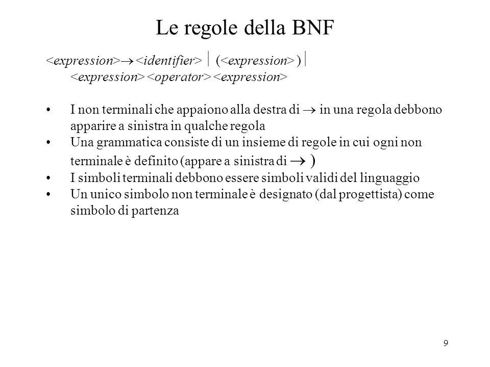 Le regole della BNF <expression> <identifier>  (<expression> ) <expression> <operator> <expression>