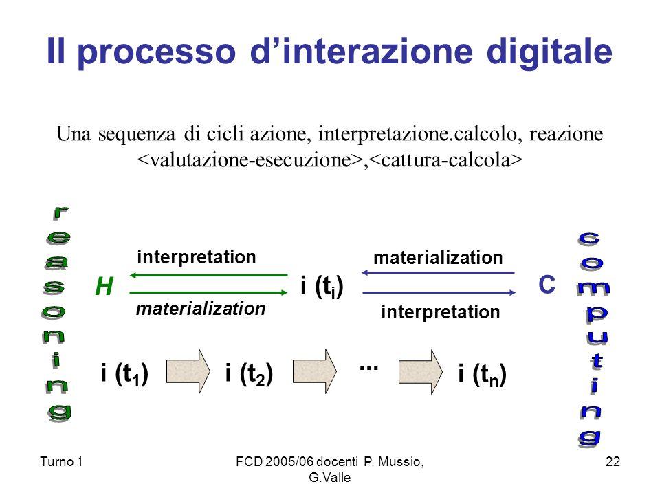 Il processo d'interazione digitale