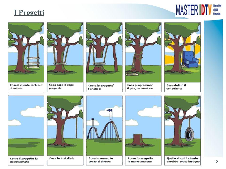 I Progetti Massimo Ceccato - Introduzione al Project Management - Metodologia e Strumenti
