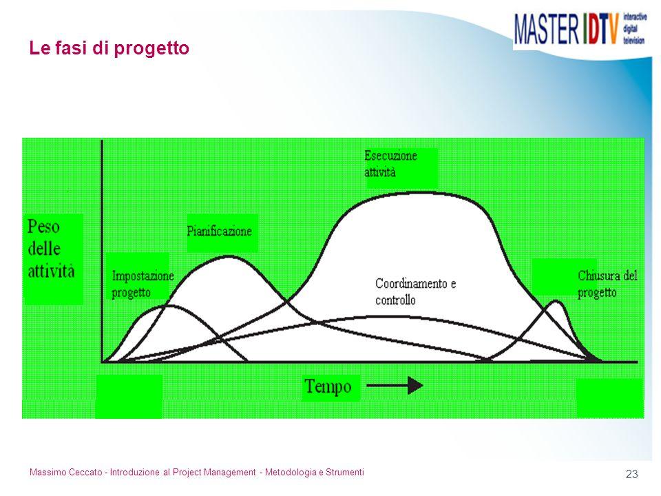 Le fasi di progetto Massimo Ceccato - Introduzione al Project Management - Metodologia e Strumenti