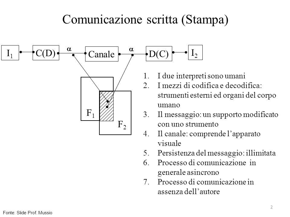 Corso di Fondamenti di Comunicazione Digitale