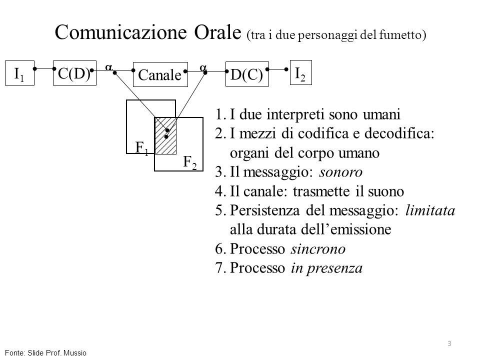Comunicazione Orale (tra i due personaggi del fumetto)