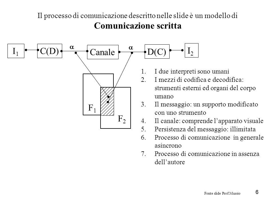 Il processo di comunicazione descritto nelle slide è un modello di Comunicazione scritta