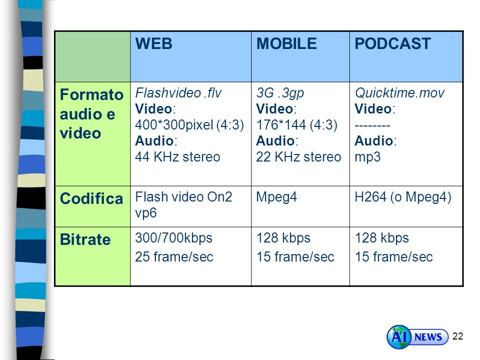 WEB MOBILE PODCAST Formato audio e video Codifica Bitrate