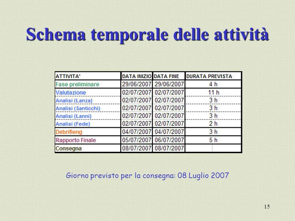 Schema temporale delle attività