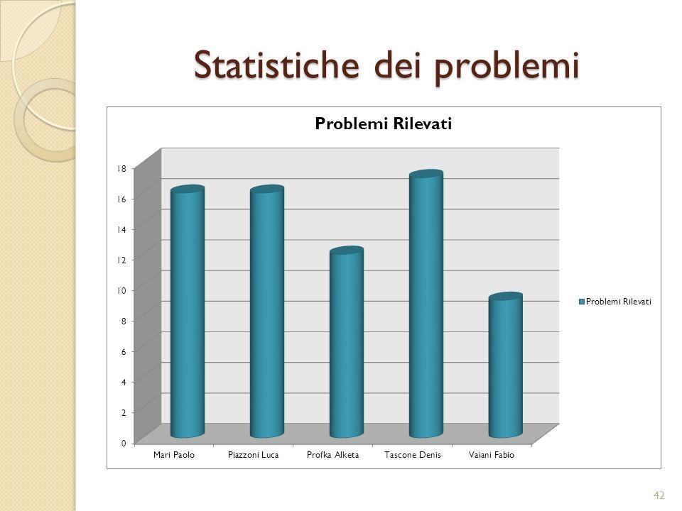 Statistiche dei problemi