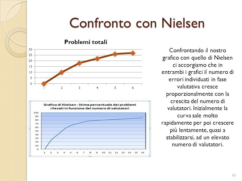 Confronto con Nielsen