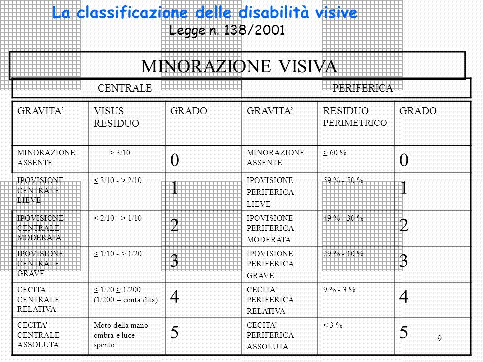 La classificazione delle disabilità visive