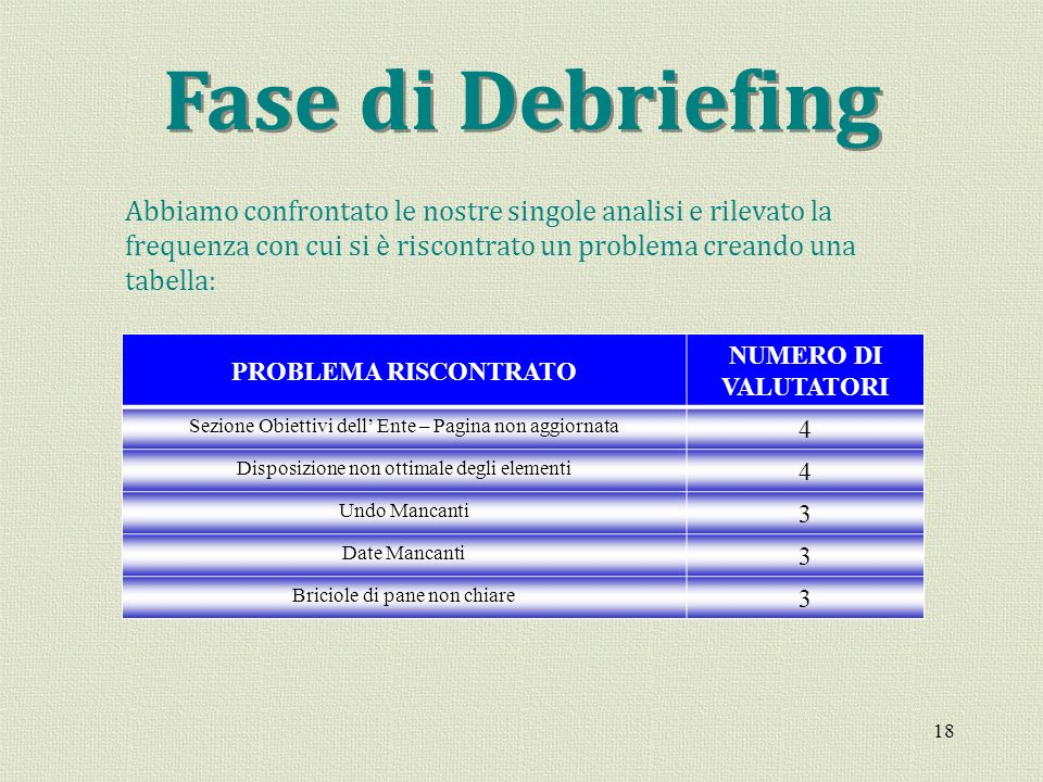 Fase di Debriefing Abbiamo confrontato le nostre singole analisi e rilevato la frequenza con cui si è riscontrato un problema creando una tabella: