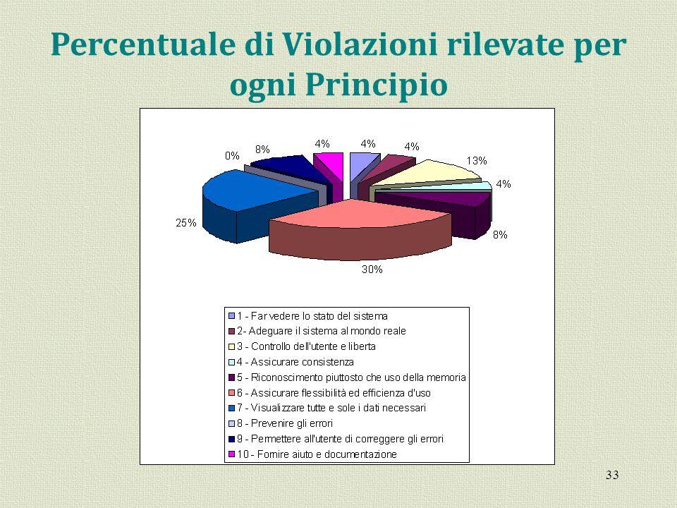 Percentuale di Violazioni rilevate per ogni Principio