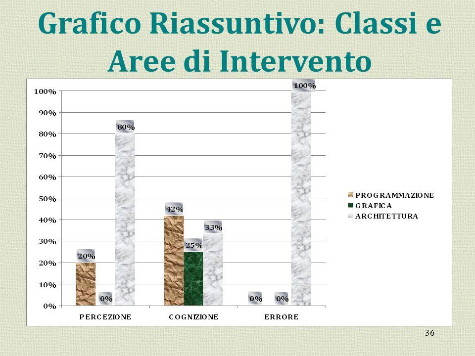 Grafico Riassuntivo: Classi e Aree di Intervento