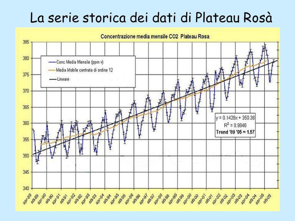 La serie storica dei dati di Plateau Rosà