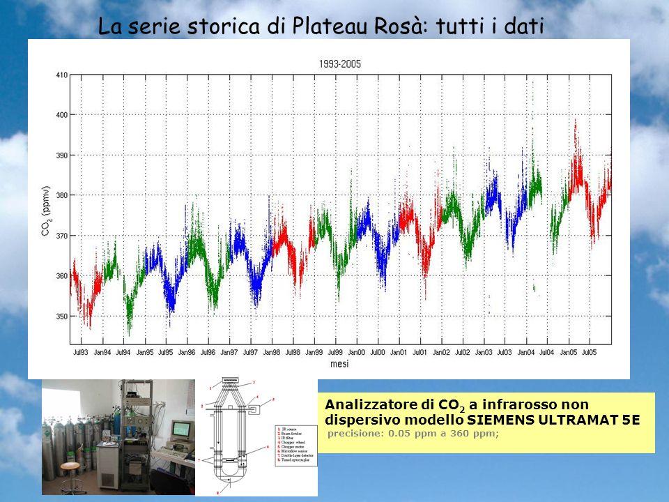 La serie storica di Plateau Rosà: tutti i dati
