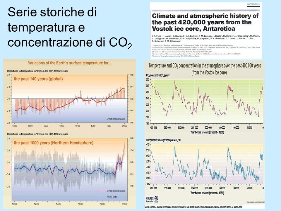 Serie storiche di temperatura e concentrazione di CO2