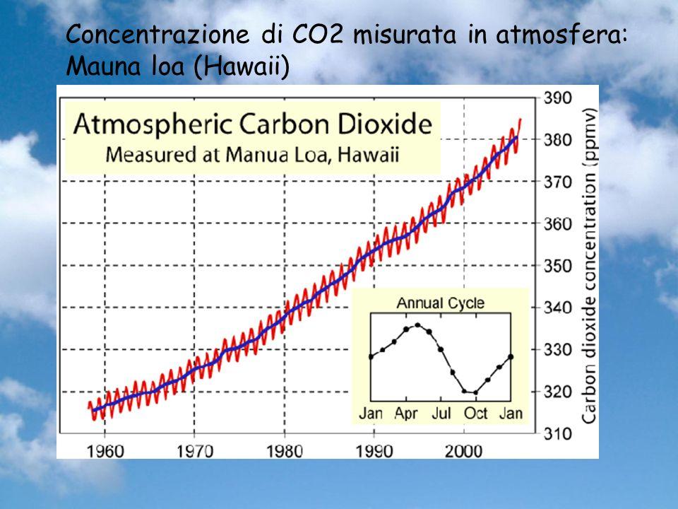 Concentrazione di CO2 misurata in atmosfera: