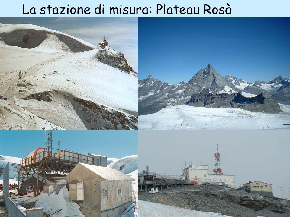 La stazione di misura: Plateau Rosà