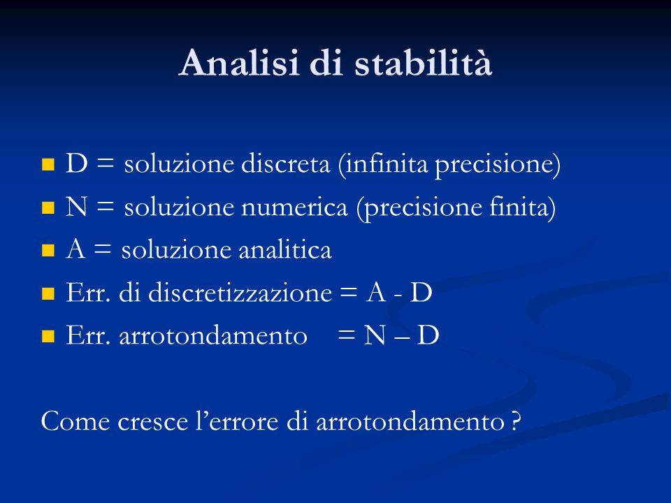 Analisi di stabilità D = soluzione discreta (infinita precisione)