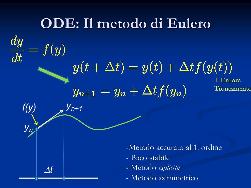 ODE: Il metodo di Eulero