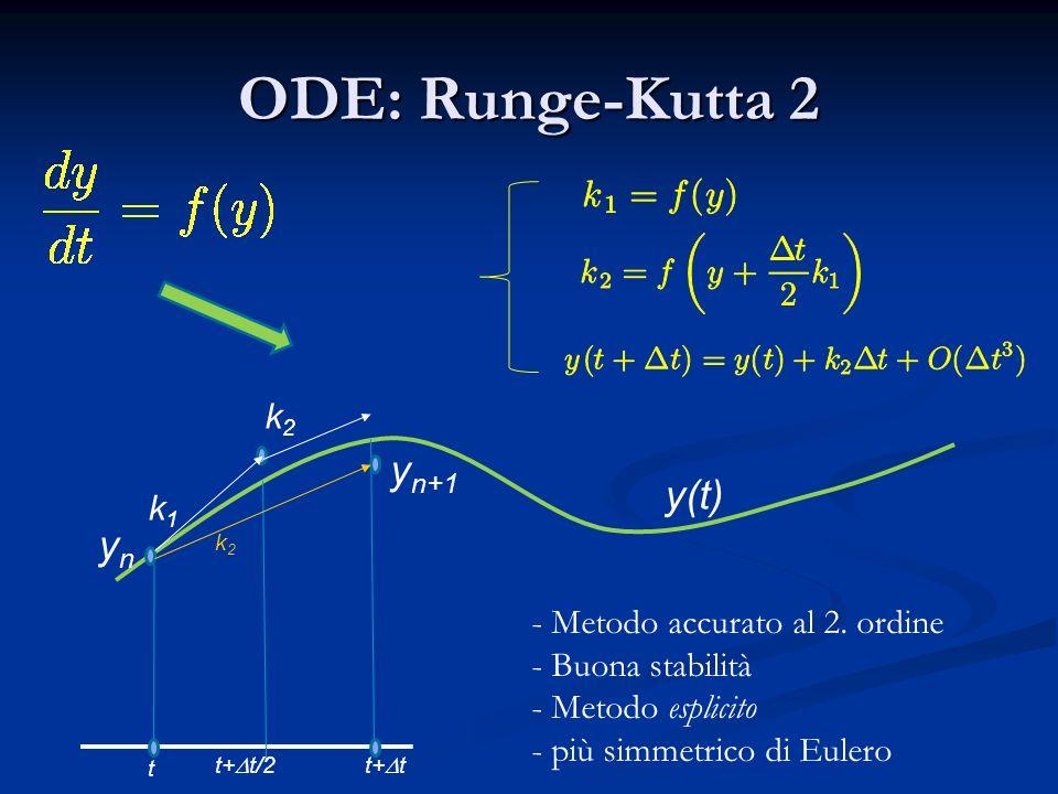 ODE: Runge-Kutta 2 yn+1 y(t) yn k2 k1 Metodo accurato al 2. ordine