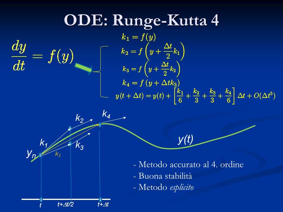 ODE: Runge-Kutta 4 y(t) yn k4 k2 k1 k3 Metodo accurato al 4. ordine