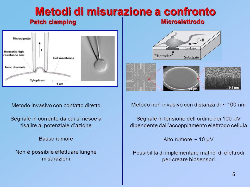 Metodi di misurazione a confronto